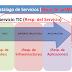ERRORES comunes en la Gestión de Servicios TIC
