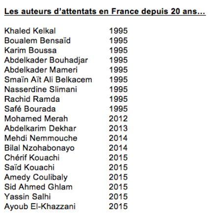 La liste des auteurs d'attentats en France depuis 10 ans