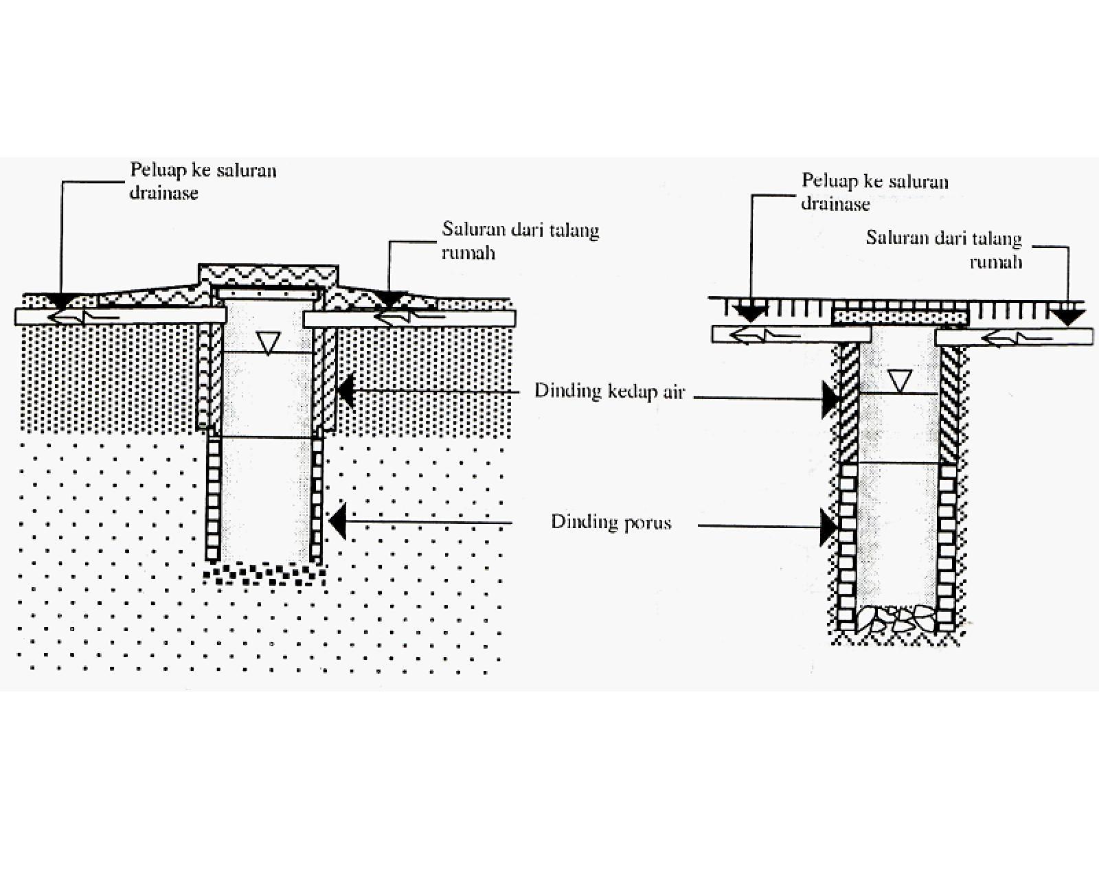 Image Result For Konstruksi Sumur Resapan