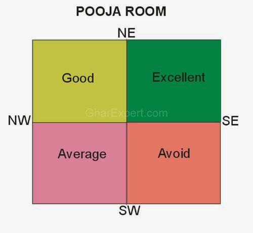 Vastu Tips for Pooja Room