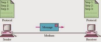 Modul Praktikum Komunikasi Data