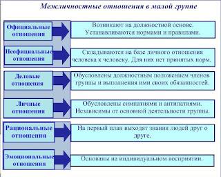 Примеры исследования межличностных отношений