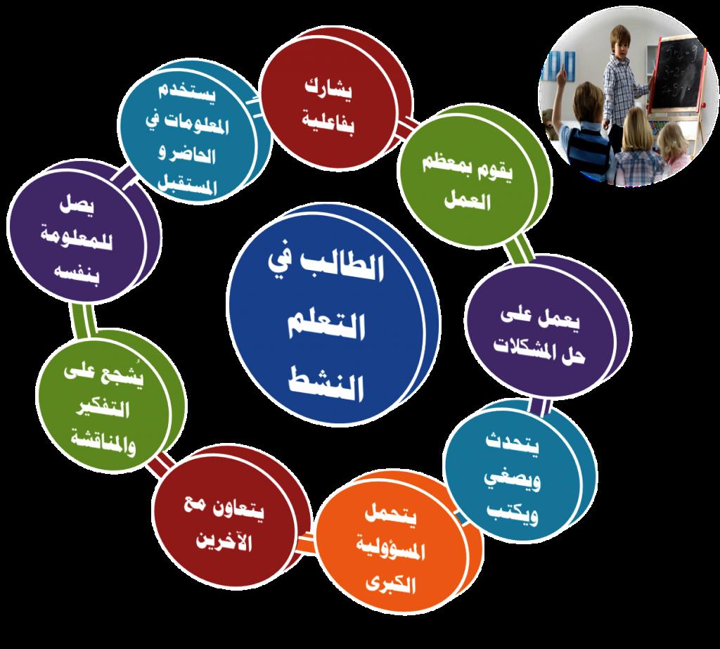 معجم المصطلحات التربوية المعرفة في المناهج وطرق التدريس اللقاني