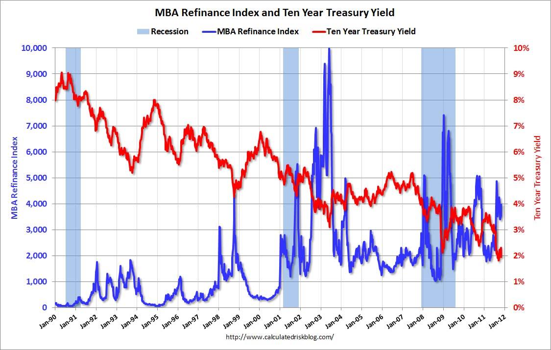 US Mortgage Originations, Refinancing Chart