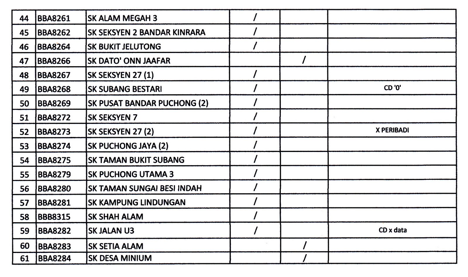 Sektor Pembangunan Dan Pengurusan Kemanusiaan Spk Ppd Petaling Perdana Senarai Penghantaran Data Ssdm Fasa 2 2011