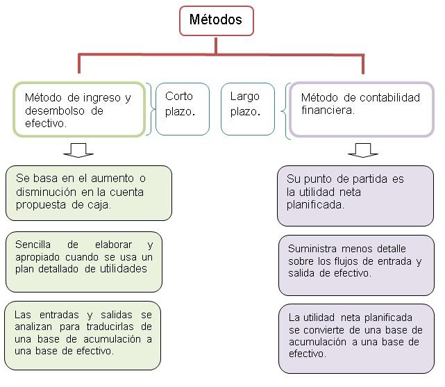 Métodos usados para desarrollar un presupuesto de efectivo