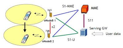 Intra E-UTRAN Handover in LTE