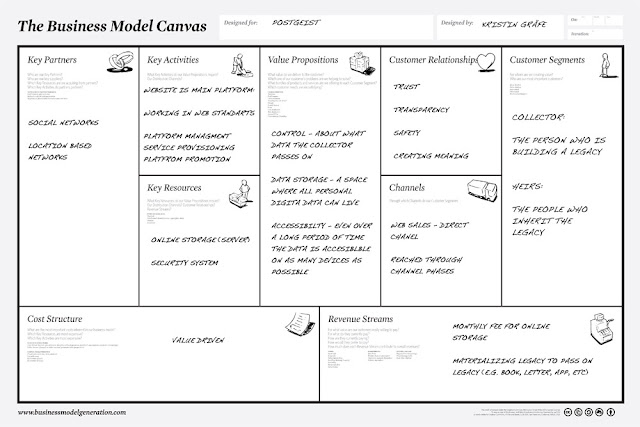 Contoh business model canvas - Web hosting