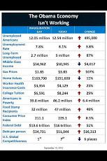 The Obama Economy