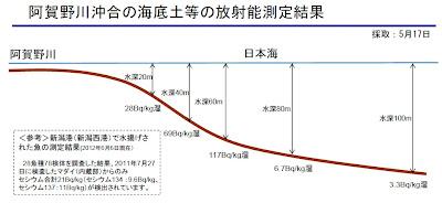 阿賀野川沖合の海底土等の放射能測定結果