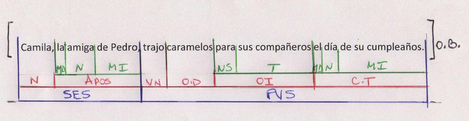 Prácticas del lenguaje 3 - 2015: Repaso: oración bimembre simple y ...