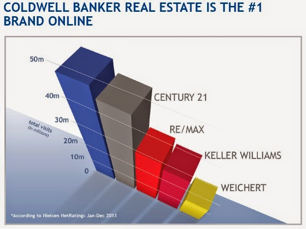 Coldwell Banker Neilson Ratings