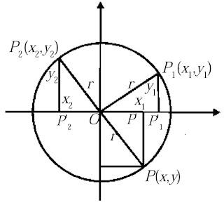 Lingkaran Berpusat di O (0, 0) dan Berjari-jari r