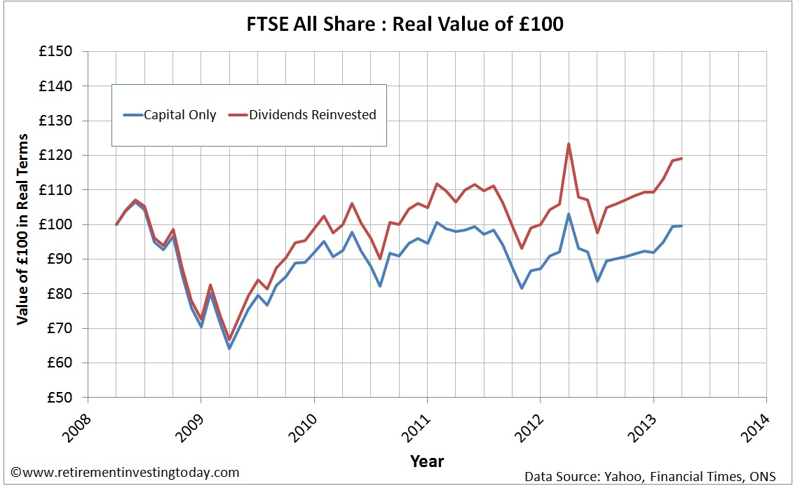 FTSE100 All Share Reinvesting Dividends vs Not Reinvesting Dividends