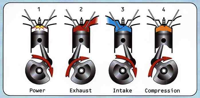 in four stroke engines piston