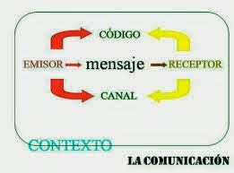 http://www.mundoprimaria.com/juegos/lenguaje/gramatica/5-primaria/263-juego-elementos-comunicacion/index.php