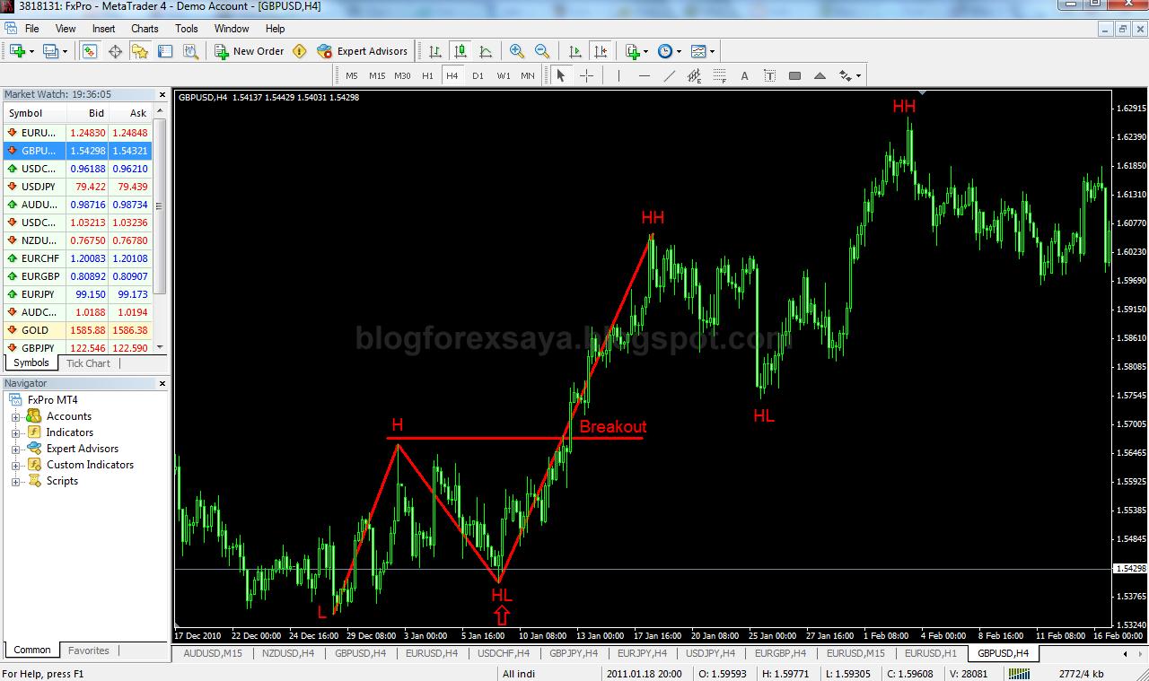 Horizontal Line vs Trend Line | Blog Forex Saya - Diari