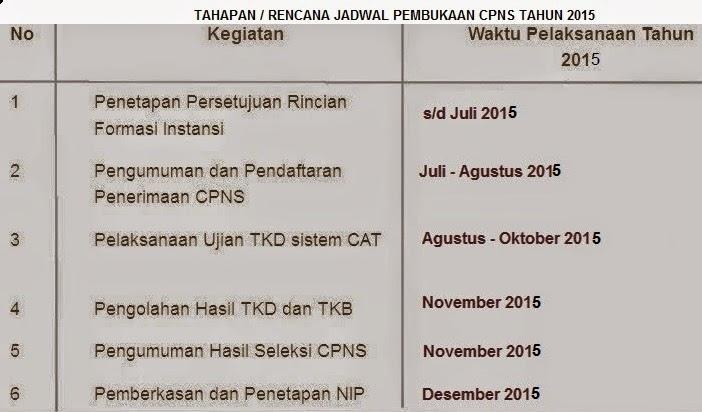 Jadwal seleksi CPNS 2015, Jadwal pendaftaran CPNS 2015, JADWAL tes cpns 2015, jadwal pengumuman CPNS