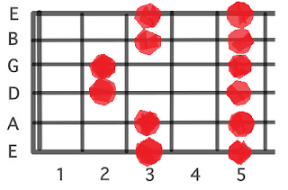 Pentatonic Major Guitar Scale