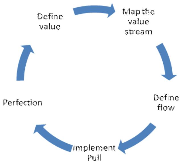 value stream mapping thesis Using the five principles of lean, value stream mapping and results of the case study identifying consumer value from supply chain interviews.