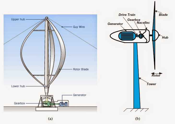 Classification Of Wind Turbine Rotors Basic Information