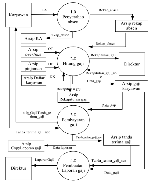 Pillys data flow diagram level 0 dan level context untuk sistem data flow diagram level 0 dan level context untuk sistem informasi pengajian karyawan ccuart Choice Image