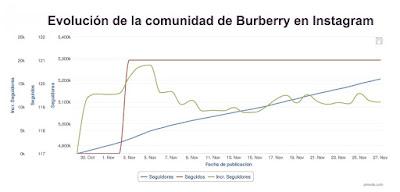 Comunidad de Burberry en Instagram