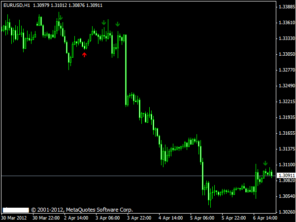 Forex indicator predictor v2