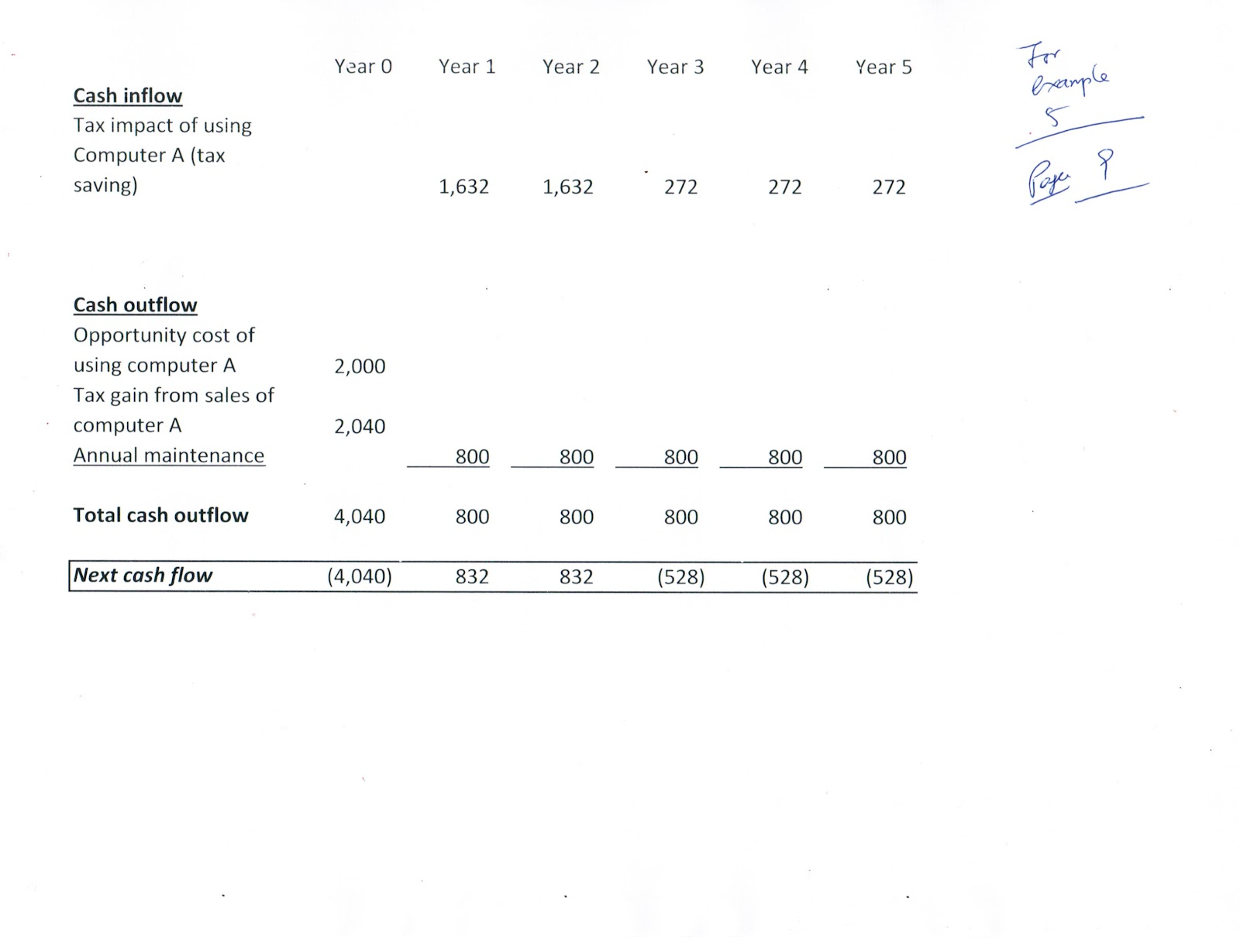 Joseph KK Ho e-resources: Replacement Analysis in Engineering Economics