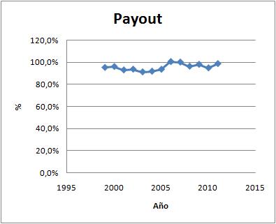 Payout Zardoya Otis
