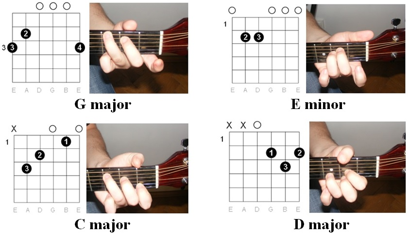 Easy Guitar Tabs: July 2014