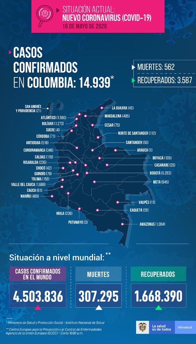 Covid-19: Con 723 nuevos casos, Colombia bordea los 15 mil contagios