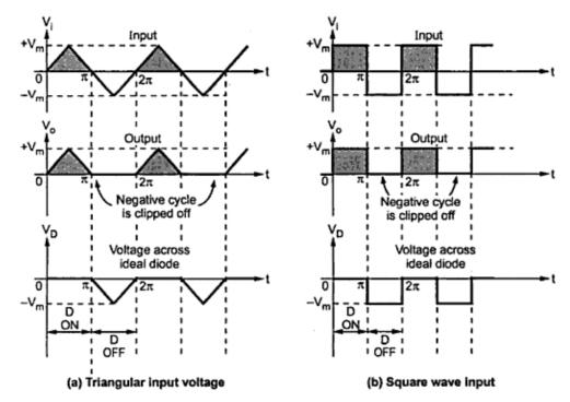 series negative clipper circuit