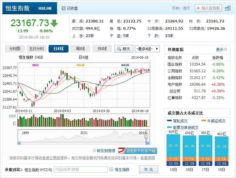 中国株コバンザメ投資 香港ハンセン指数20140619