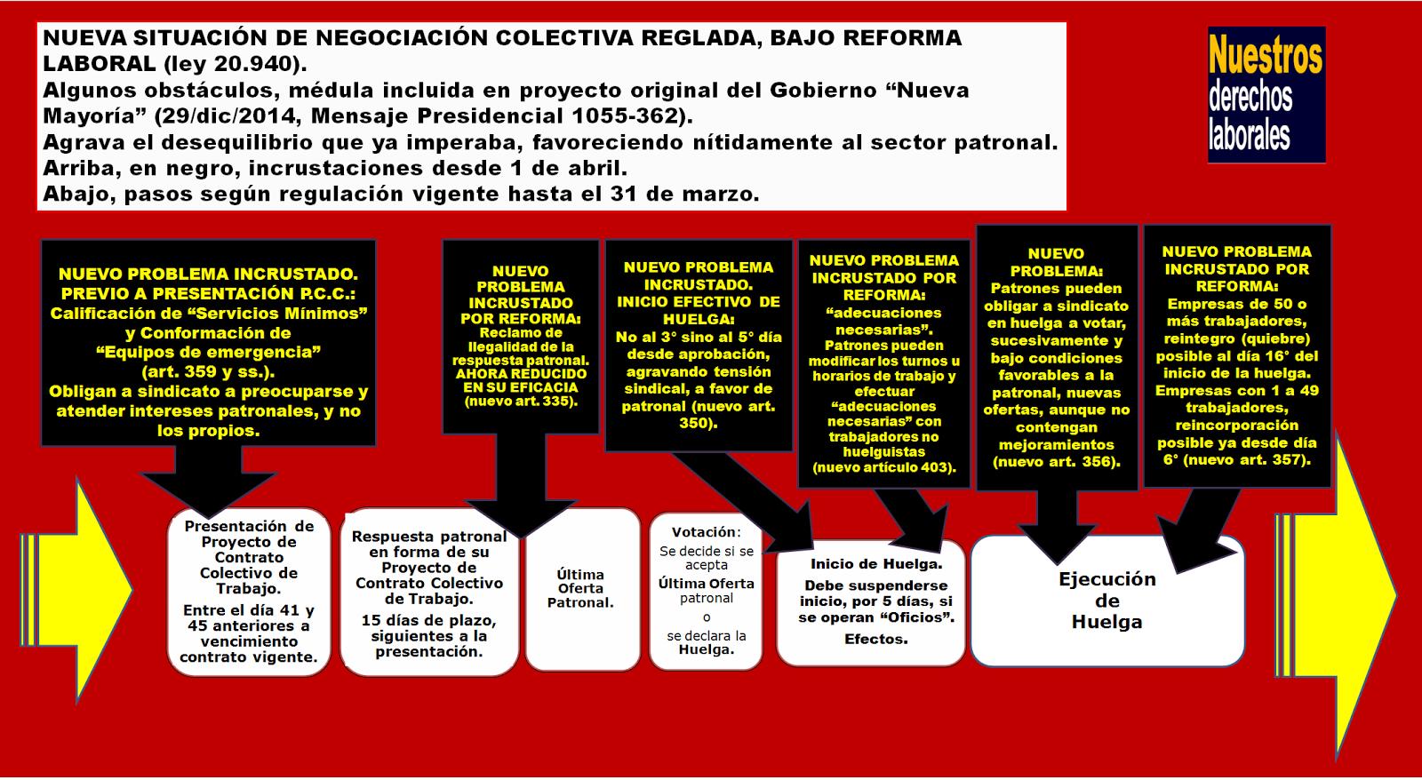 NEGOCIACIÓN COLECTIVA Y REFORMA LABORAL.