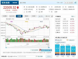 中国株コバンザメ投資 香港ハンセン指数20130826