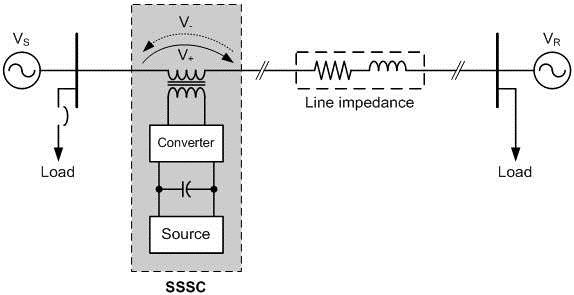 Static Synchronous Series Compensator (SSSC)