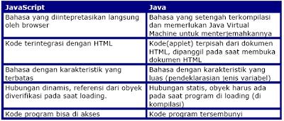 Perbedaan Java dan Javascript