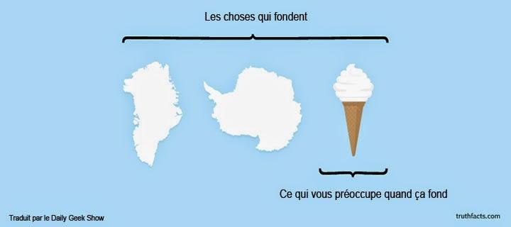 Infographies amusantes sur la fonte des glaces