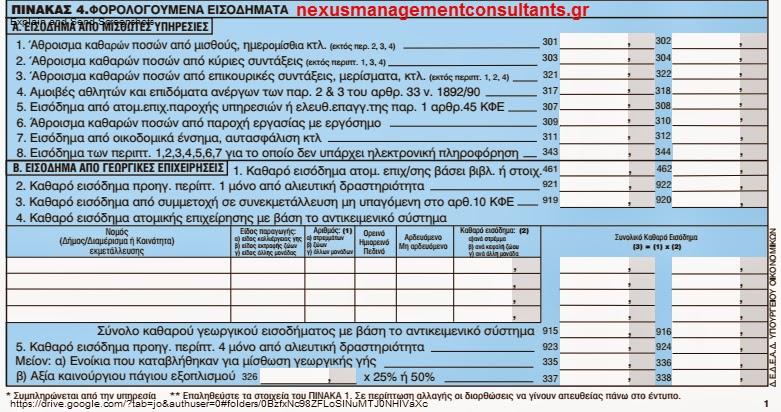 Το συνολικό φορολογητέο εισόδημα προσδιορίζεται από το άθροισμα του καθαρού εισοδήματος, όπως προκύπτει από  τα ποσά των κωδικών του Πίνακα 4 της δήλωσης φορολογίας εισοδήματος οικονομικού έτους 2014, τα οποία λαμβάνονται υπόψη για τον προσδιορισμό του εισοδήματος,