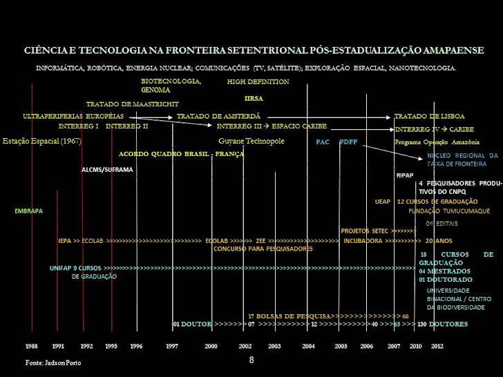 CIÊNCIA E TECNOLOGIA NA FRONTEIRA SETENTRIONAL