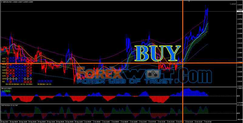 Super simple forex system