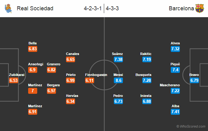 Possible Line-ups, Stats, Team News: Real Sociedad vs Barcelona