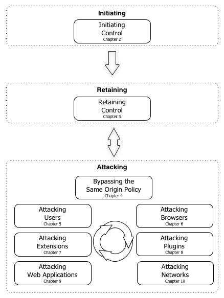 An Overview of The Browser Hacker's Handbook