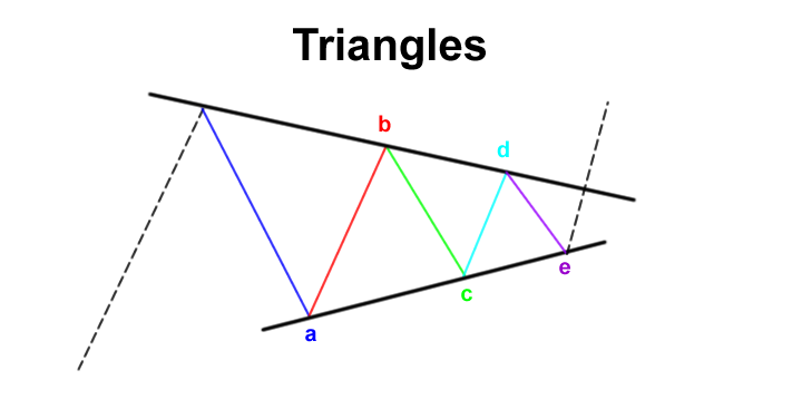 Elliot Wave formasi segitiga atau triangles
