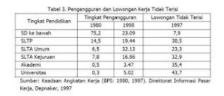 Tabel Angkatan Kerja