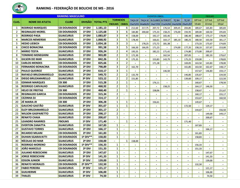Ranking Estadual-Agosto