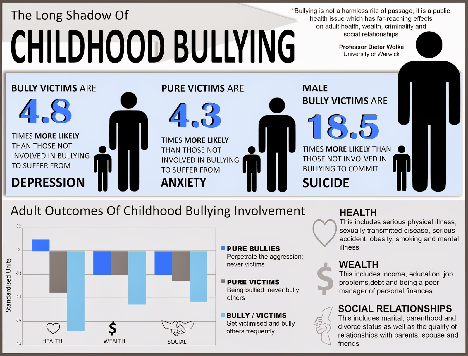 Result Of Bullying