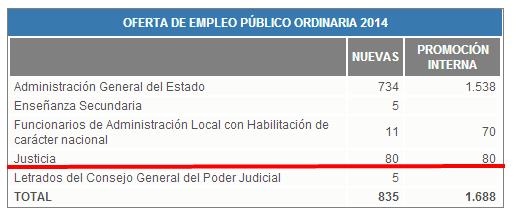 Oferta de emprego público para 2014