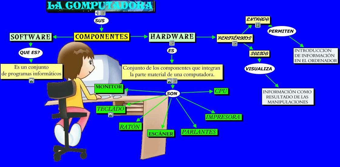 De datos y memoria auxiliar software sistemas operativos programas de